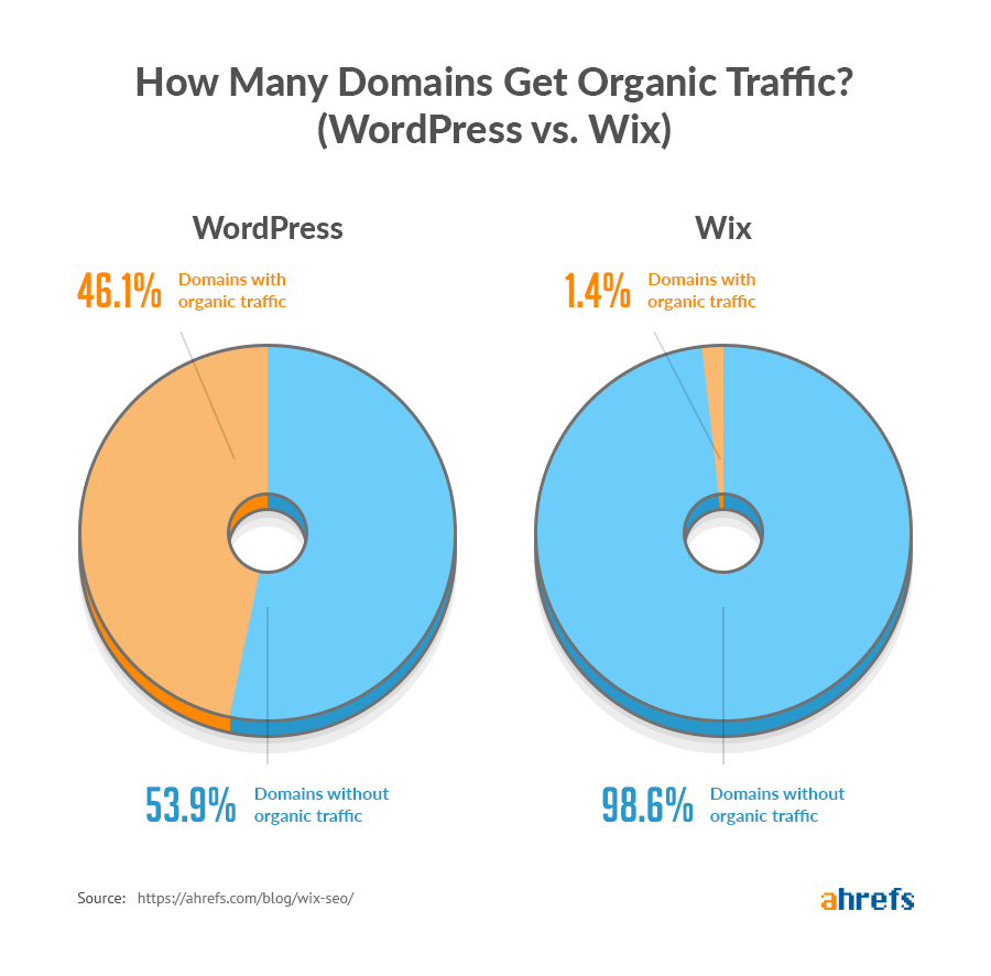 How Many Domains Get Organic Traffic (Wordpress vs. Wix)